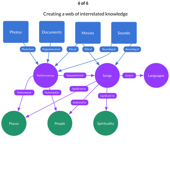 6 of 6. Creating a web of interrelated knowledge